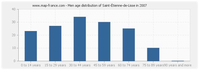 Men age distribution of Saint-Étienne-de-Lisse in 2007