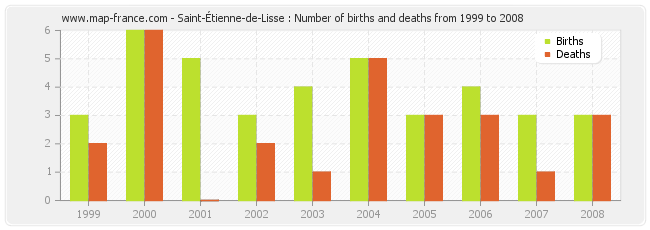 Saint-Étienne-de-Lisse : Number of births and deaths from 1999 to 2008