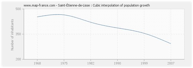 Saint-Étienne-de-Lisse : Cubic interpolation of population growth