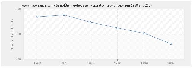 Population Saint-Étienne-de-Lisse
