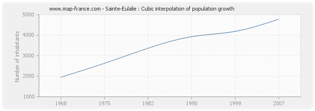 Sainte-Eulalie : Cubic interpolation of population growth