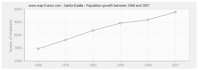 Population Sainte-Eulalie