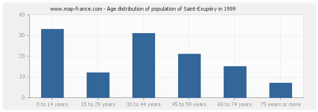 Age distribution of population of Saint-Exupéry in 1999
