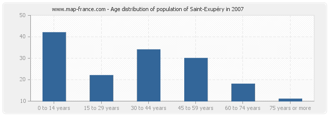 Age distribution of population of Saint-Exupéry in 2007