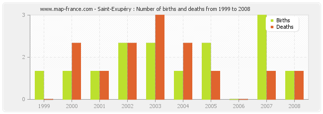 Saint-Exupéry : Number of births and deaths from 1999 to 2008