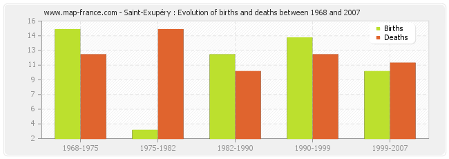 Saint-Exupéry : Evolution of births and deaths between 1968 and 2007