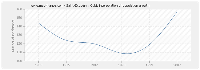 Saint-Exupéry : Cubic interpolation of population growth