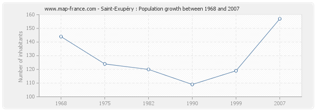 Population Saint-Exupéry