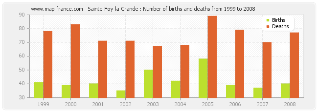 Sainte-Foy-la-Grande : Number of births and deaths from 1999 to 2008