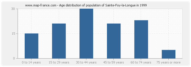 Age distribution of population of Sainte-Foy-la-Longue in 1999