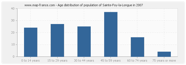 Age distribution of population of Sainte-Foy-la-Longue in 2007