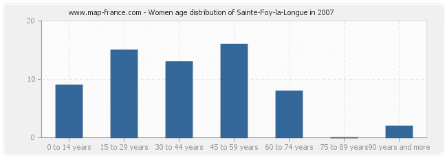 Women age distribution of Sainte-Foy-la-Longue in 2007