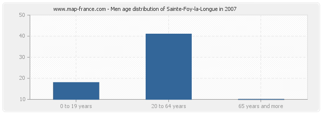 Men age distribution of Sainte-Foy-la-Longue in 2007