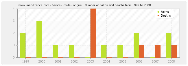Sainte-Foy-la-Longue : Number of births and deaths from 1999 to 2008