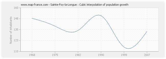 Sainte-Foy-la-Longue : Cubic interpolation of population growth