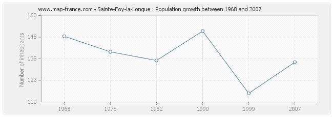 Population Sainte-Foy-la-Longue