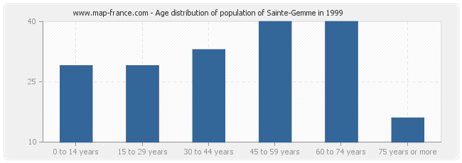 Age distribution of population of Sainte-Gemme in 1999