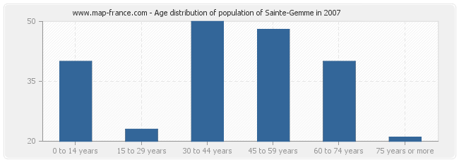 Age distribution of population of Sainte-Gemme in 2007