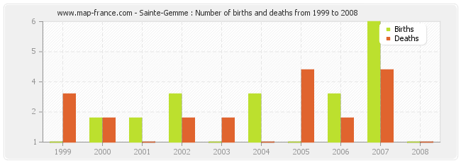 Sainte-Gemme : Number of births and deaths from 1999 to 2008