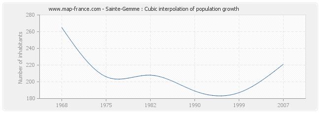 Sainte-Gemme : Cubic interpolation of population growth