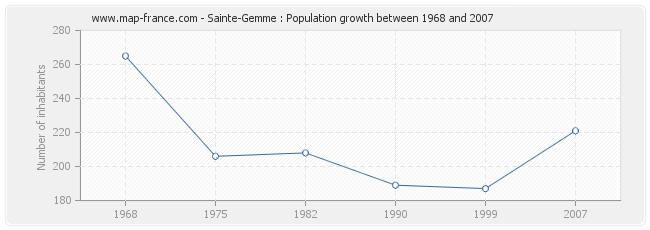 Population Sainte-Gemme