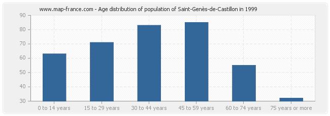 Age distribution of population of Saint-Genès-de-Castillon in 1999