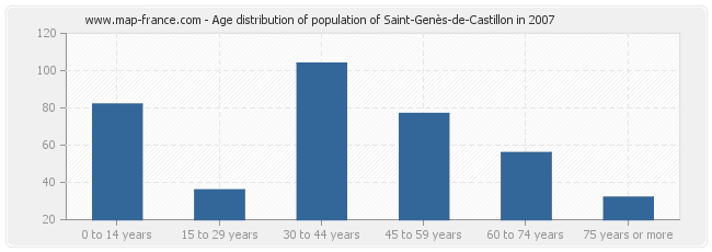 Age distribution of population of Saint-Genès-de-Castillon in 2007