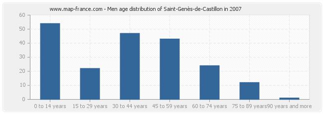Men age distribution of Saint-Genès-de-Castillon in 2007