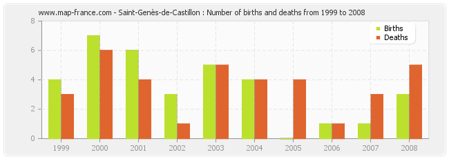 Saint-Genès-de-Castillon : Number of births and deaths from 1999 to 2008
