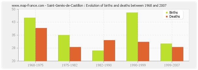 Saint-Genès-de-Castillon : Evolution of births and deaths between 1968 and 2007