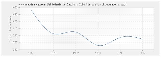 Saint-Genès-de-Castillon : Cubic interpolation of population growth