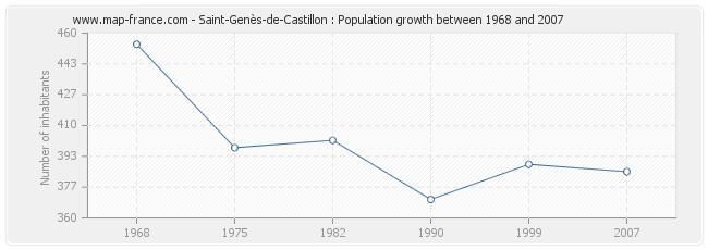 Population Saint-Genès-de-Castillon