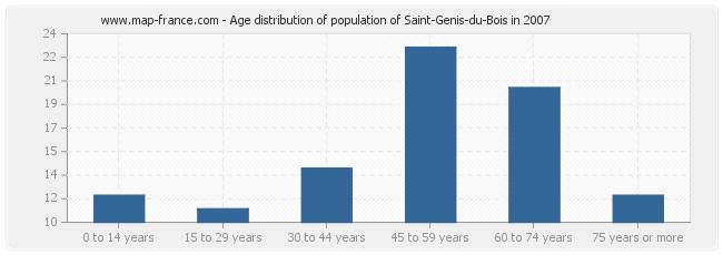 Age distribution of population of Saint-Genis-du-Bois in 2007