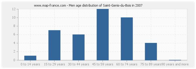 Men age distribution of Saint-Genis-du-Bois in 2007