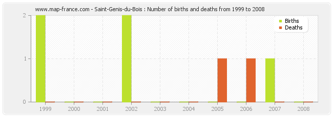 Saint-Genis-du-Bois : Number of births and deaths from 1999 to 2008