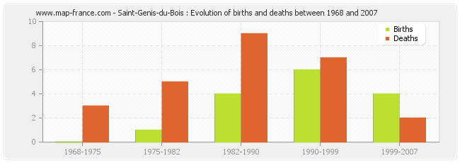 Saint-Genis-du-Bois : Evolution of births and deaths between 1968 and 2007