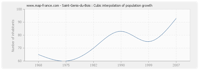 Saint-Genis-du-Bois : Cubic interpolation of population growth