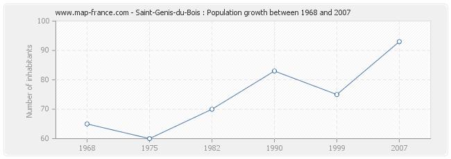 Population Saint-Genis-du-Bois