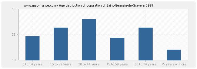 Age distribution of population of Saint-Germain-de-Grave in 1999
