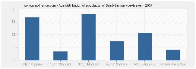 Age distribution of population of Saint-Germain-de-Grave in 2007