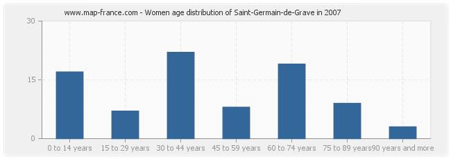 Women age distribution of Saint-Germain-de-Grave in 2007