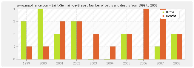 Saint-Germain-de-Grave : Number of births and deaths from 1999 to 2008