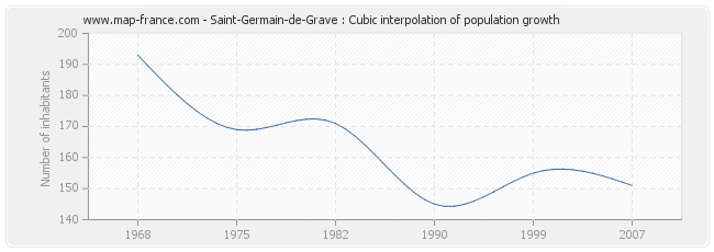 Saint-Germain-de-Grave : Cubic interpolation of population growth