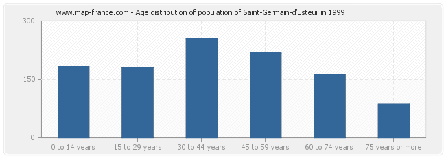 Age distribution of population of Saint-Germain-d'Esteuil in 1999