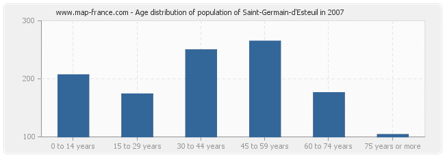 Age distribution of population of Saint-Germain-d'Esteuil in 2007