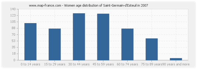 Women age distribution of Saint-Germain-d'Esteuil in 2007