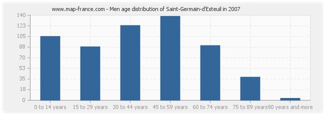 Men age distribution of Saint-Germain-d'Esteuil in 2007
