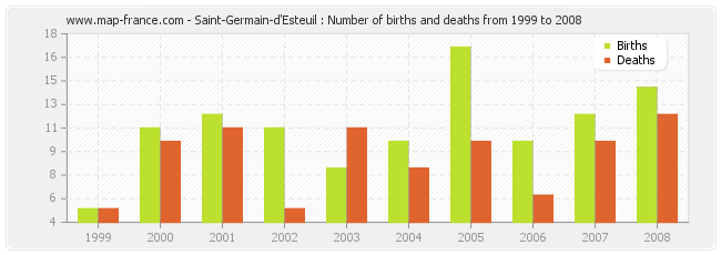 Saint-Germain-d'Esteuil : Number of births and deaths from 1999 to 2008