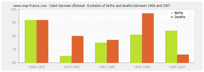 Saint-Germain-d'Esteuil : Evolution of births and deaths between 1968 and 2007