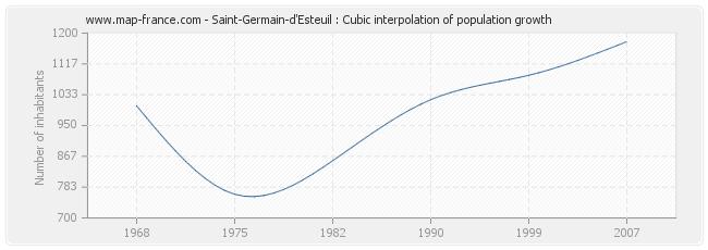Saint-Germain-d'Esteuil : Cubic interpolation of population growth